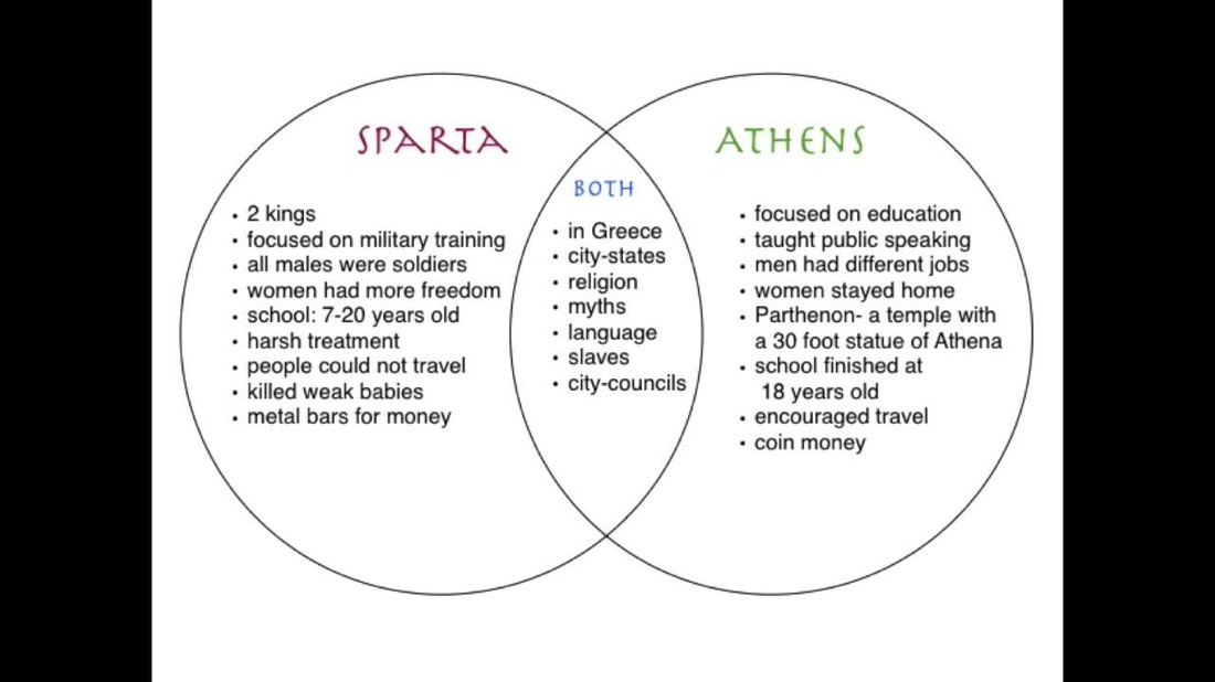 differences between athens and sparta What were the similarities between sparta and athens a:  who won the war between athens and sparta  athens and sparta had.