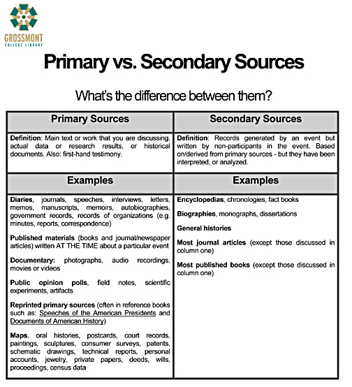 primary and secondary sources worksheet Termolak – Graphic Sources Worksheets