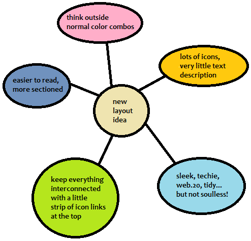 how to make a double bubble map on word